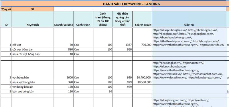 Một ví dụ về phân tích từ khóa dịch vụ SEO - bigSEO
