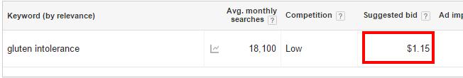 keyword-planner-suggested-bid