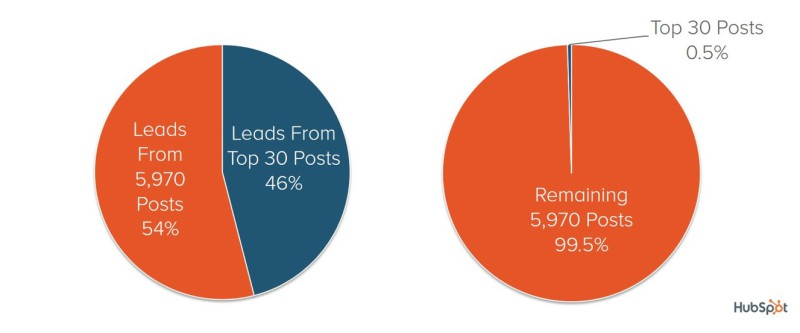 hubspot-distribution-posts-leads-800x333