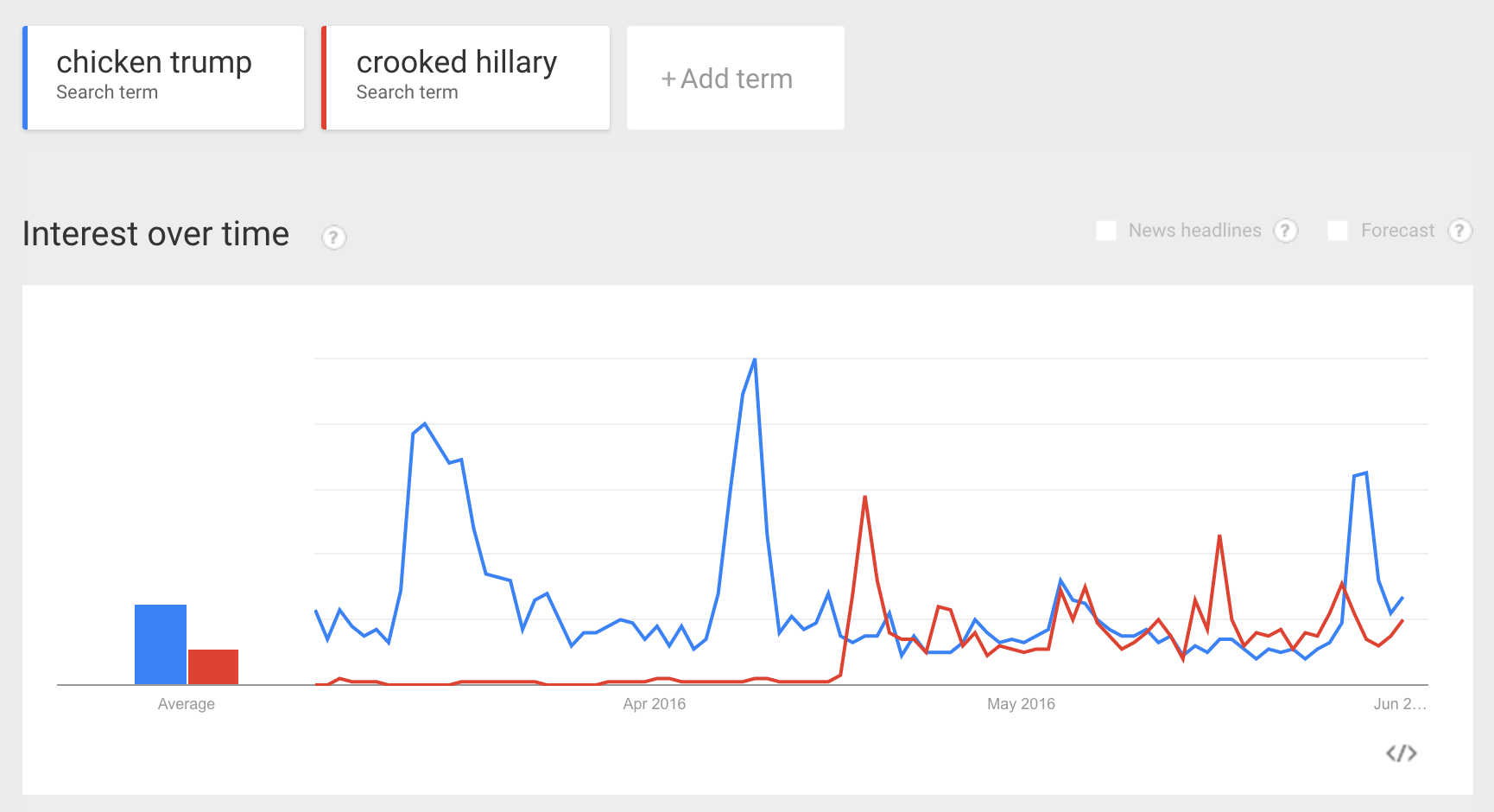 Google_Trends_-_Web_Search_interest__chicken_trump__crooked_hillary_-_United_States__Past_90_days