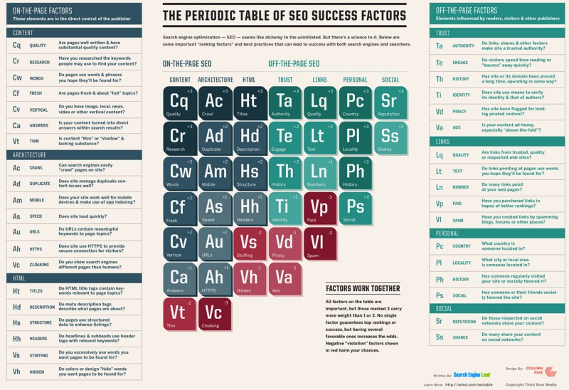 periodic-table-of-seo-2015-800x548