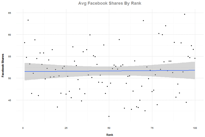 facebook-shares-by-rank-800x535