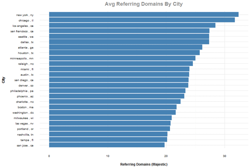 referring-domains-by-city-800x535