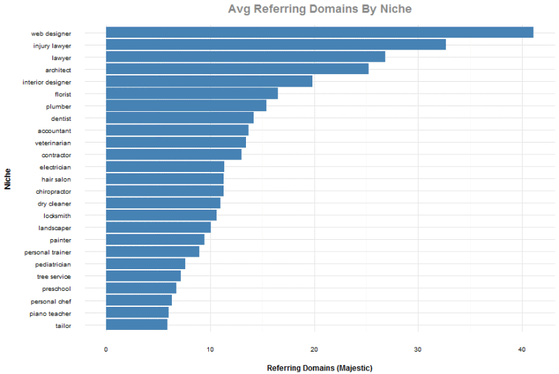 referring-domains-by-niche-800x535