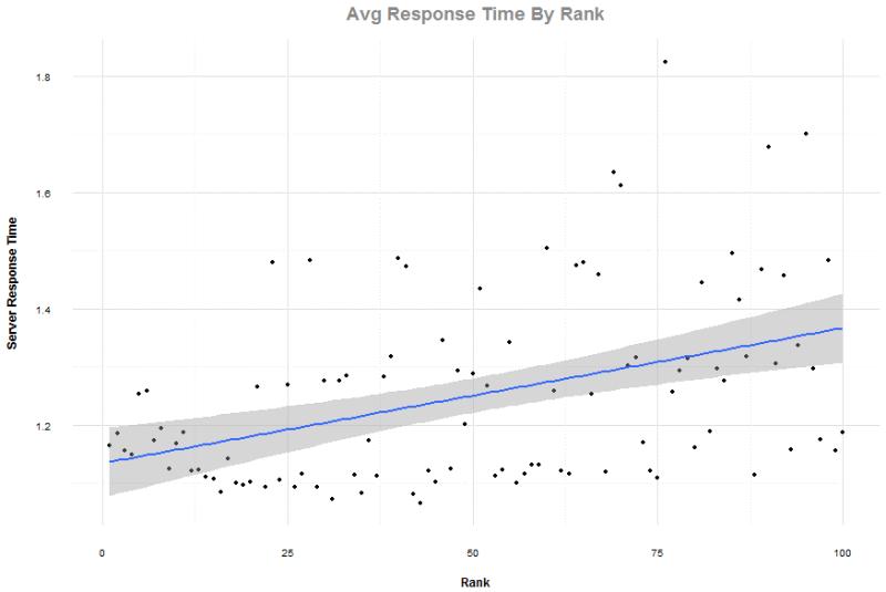 server-response-time-by-rank-800x535