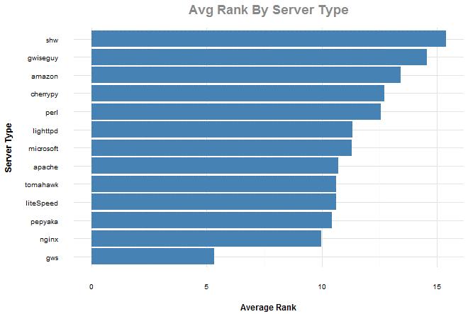server-type-by-rank