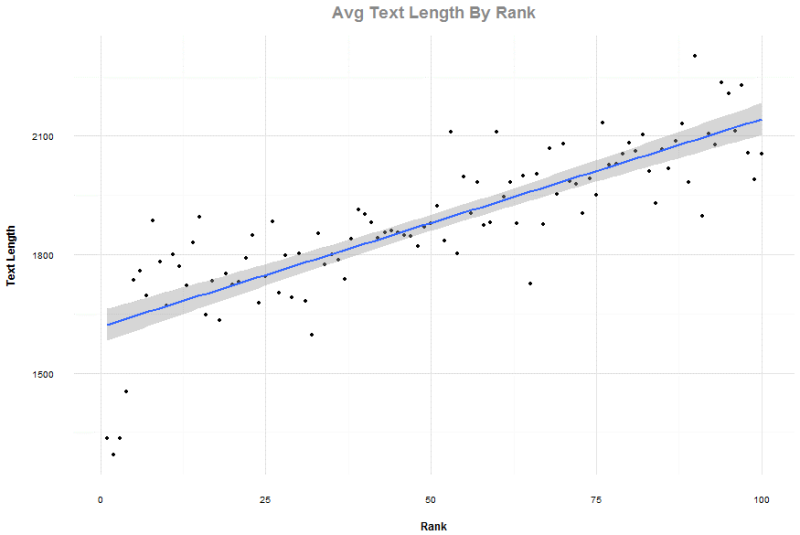 text-length-by-rank-800x535