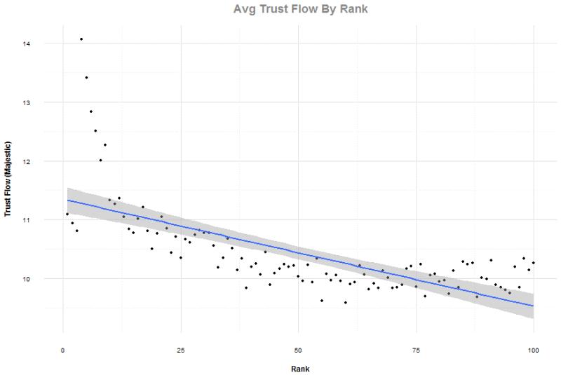 trust-flow-by-rank-800x535