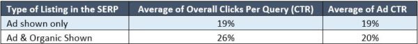 click-through-rates-for-ppc-and-seo-ads-600x64
