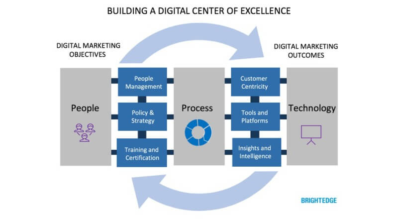 building-a-digital-center-of-excellence-800x446
