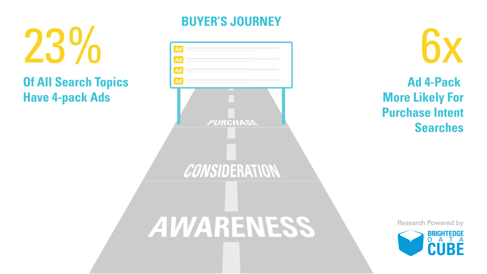 buyers-journey-research-23-of-search-topics-have-4-pack-ads-2