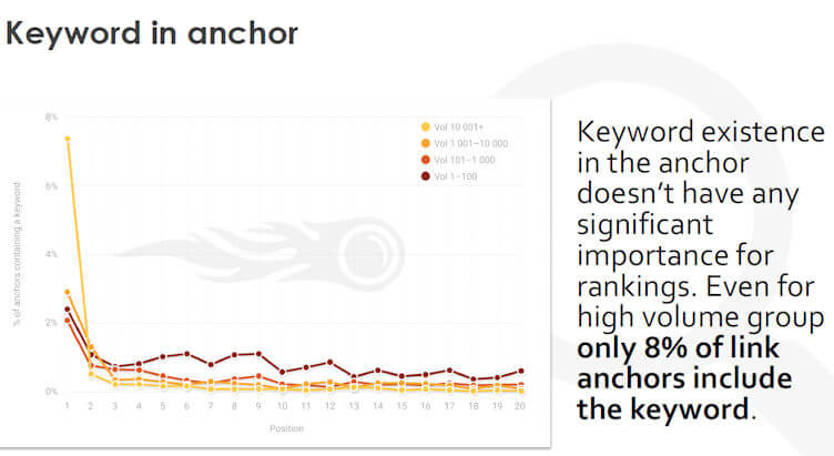 olga-keyword-in-anchor